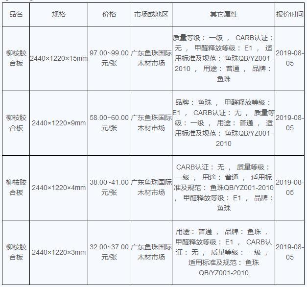2019年08月05日柳桉乐动体育直播平台价格行情